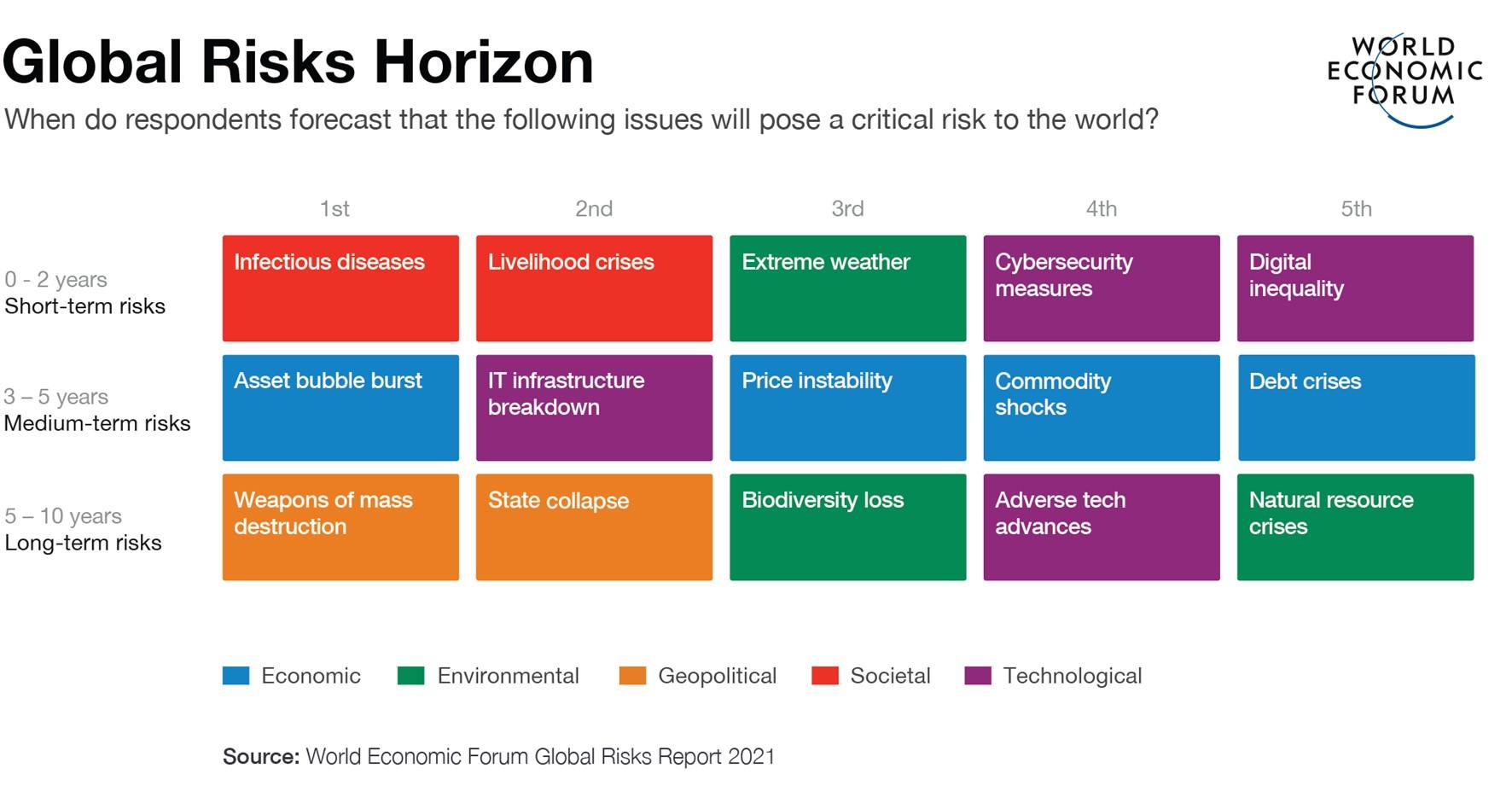 La importancia de planificar los riesgos a largo plazo