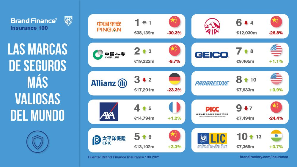 Ping An repite como la marca más valiosa del sector asegurador mundial
