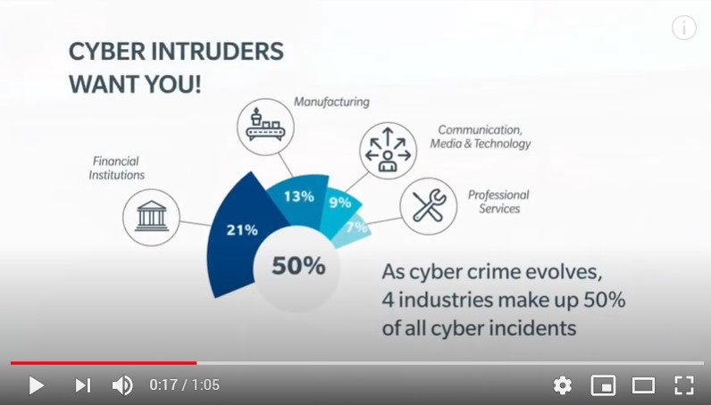 Las reclamaciones de ciber se disparan un 83% en 2019